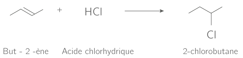 Halogénation du but−2-ène