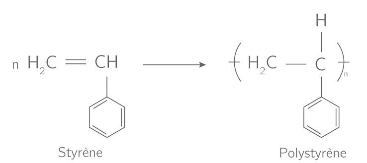 Réaction de polymérisation du styrène