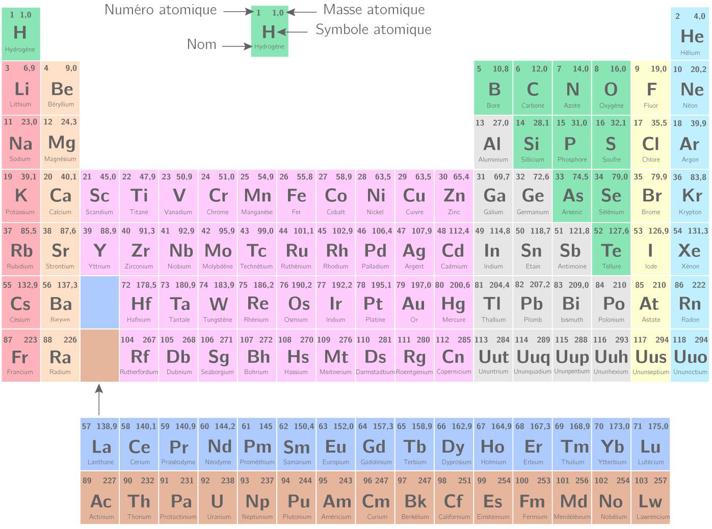 Classification périodique des éléments chimiques