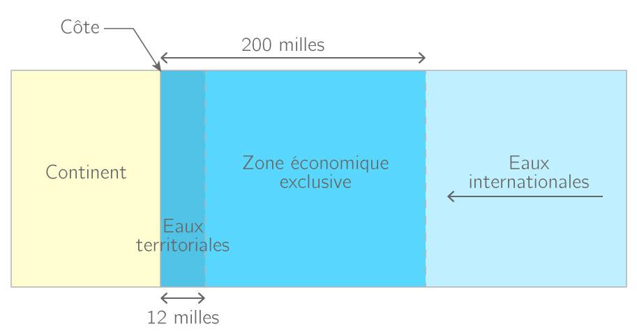 Eaux territoriales et ZEE