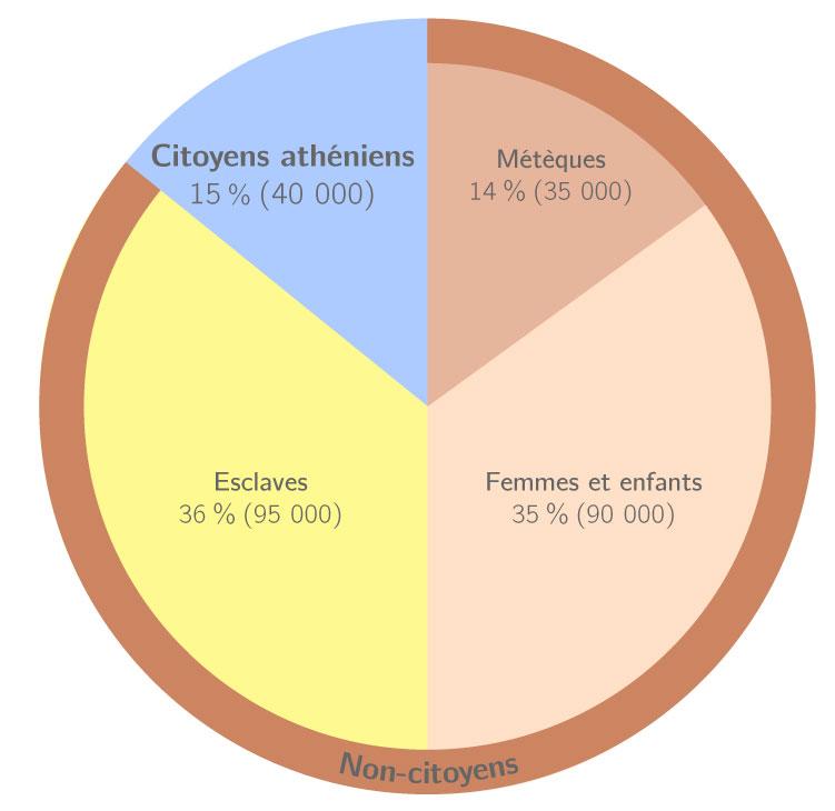 Répartition de la population athénienne