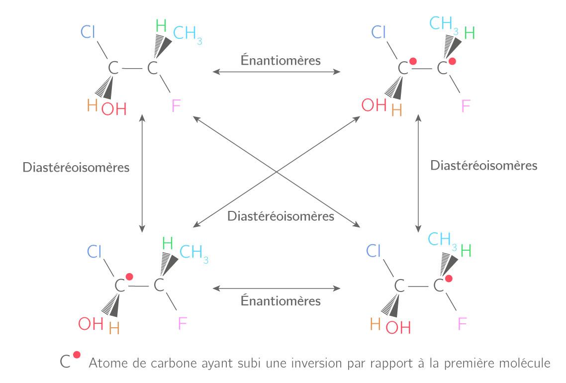 Récapitulatif des stéréoisomères des molécules à deux atomes de carbone asymétriques