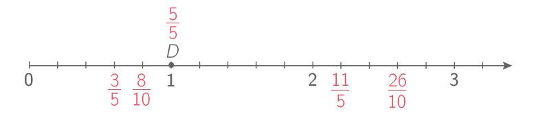 Placer Une Fraction Sur Un Axe Gradue 6e Exercice Mathematiques Kartable