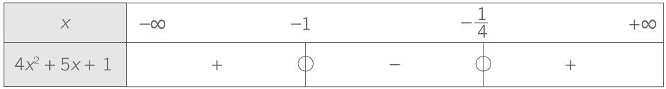 Donner le tableau de signes d'un trinôme du second degré ...