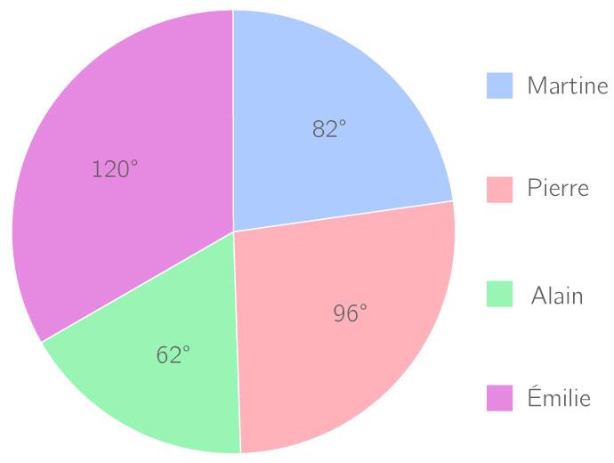 Tracer un diagramme circulaire - 4e - Exercice ...