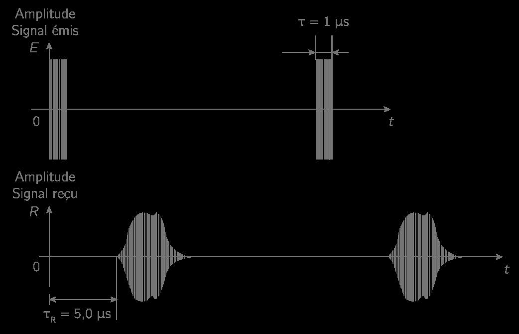 Figure 4. Simulation des signaux émis et reçus par le radar.