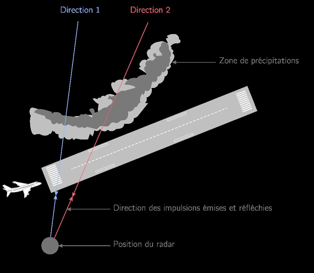Figure 3. Position du radar au voisinage de la piste.