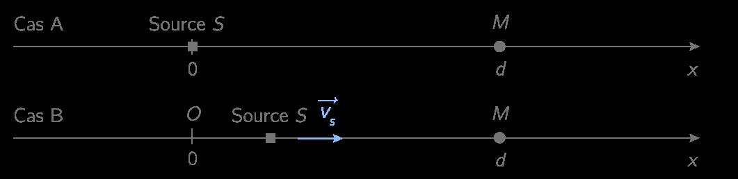 Figure 1. Schéma représentant une source sonore immobile (cas A), puis en mouvement (cas B)