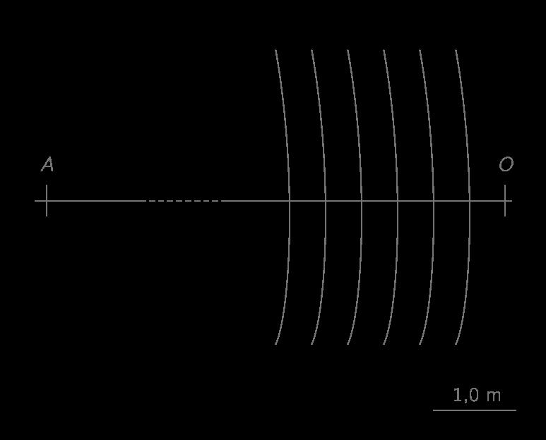 Figure 4. L'hélicoptère est immobile.