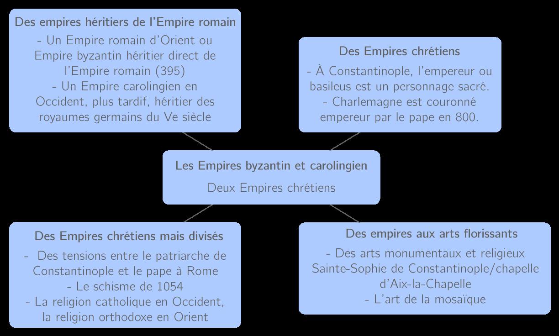 Les 4 points communs entre les empires chrétiens byzantin et carolingien