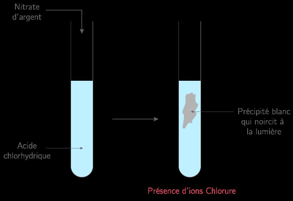 Test des ions chlorure