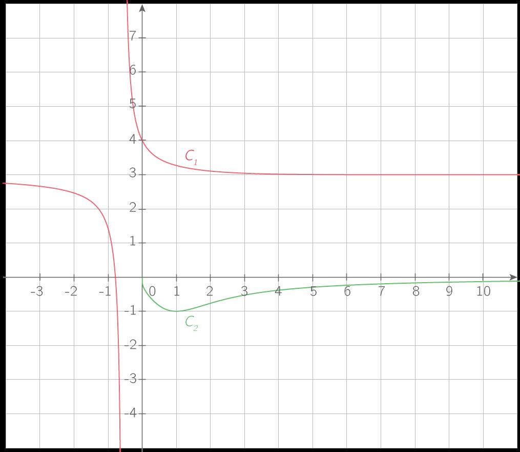 \(\displaystyle{\mathcal{C}_1 : \text{Représentation de }x\mapsto3+\dfrac1{e^x+x}}\) ; \(\displaystyle{\mathcal{C}_2 : \text{Représentation de }x\mapsto\dfrac1{\ln x-x}}\).