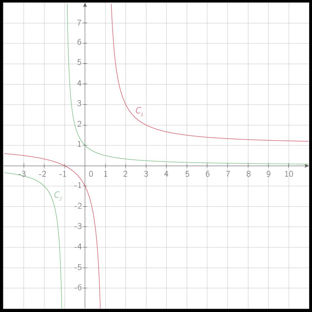 \(\displaystyle{\mathcal{C}_1 : \text{Représentation de }x\mapsto\dfrac{x+1}{x-1}}\) ; \(\displaystyle{\mathcal{C}_2 : \text{Représentation de }x\mapsto\dfrac1{x+1}}\).