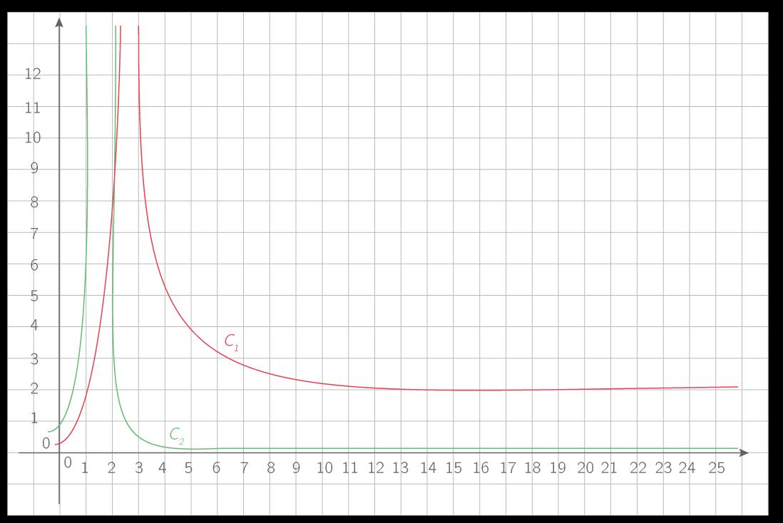 \(\displaystyle{\mathcal{C}_1 : \text{Représentation de }x\mapsto\left|\dfrac{3x+2}{2x-5}\right|}\) ; \(\displaystyle{\mathcal{C}_2 : \text{Représentation de }x\mapsto\dfrac1{\sqrt{x^2-3x+2}}}\).