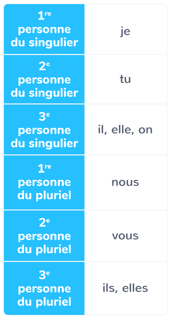 La Conjugaison Du Verbe Cm2 Cours Francais Kartable