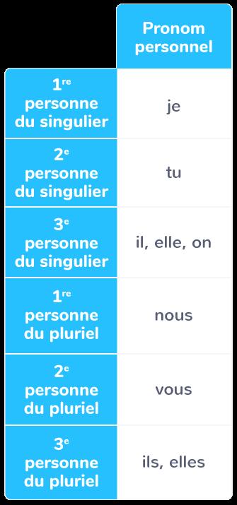 Les Pronoms Personnels Sujets Cm1 Cours Francais Kartable