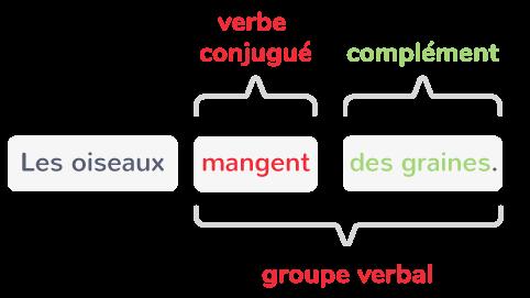 Le groupe sujet et le groupe verbal - CM1 - Cours Français ...