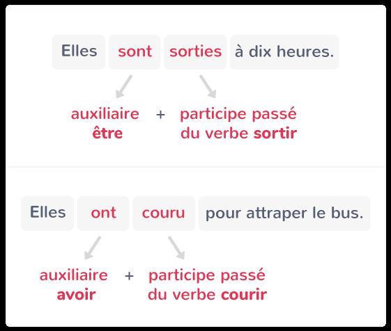 Le Passe Compose Cm2 Cours Francais Kartable