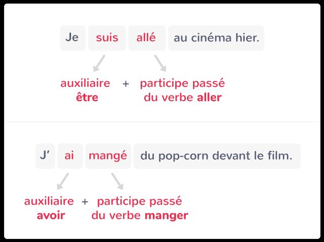 Le Passe Compose Cm1 Cours Francais Kartable