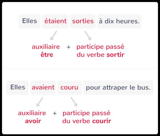 Le Plus Que Parfait Cm2 Cours Francais Kartable