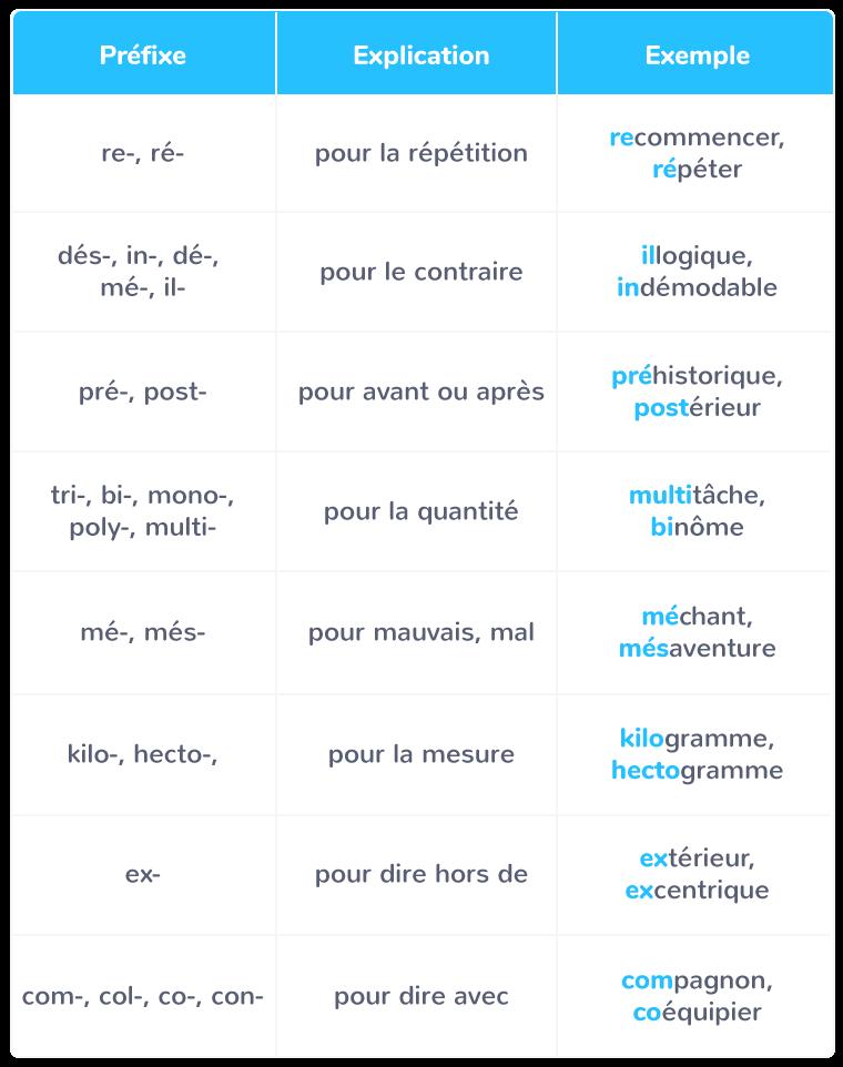 Przedrostki - gramatyka 4 - Francuski przy kawie