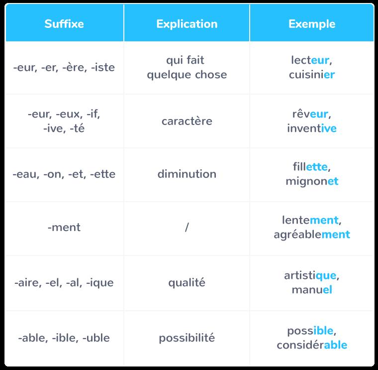 Les Prefixes Et Les Suffixes Cm1 Cours Francais Kartable