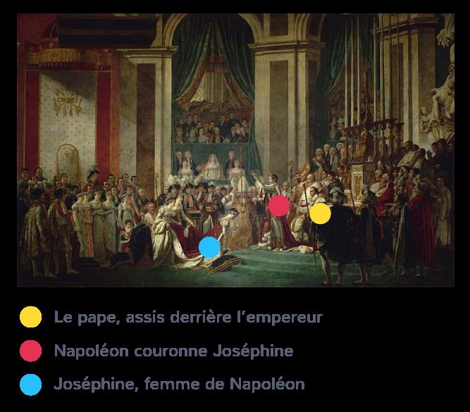 Jacques-Louis David, Sacre de l'empereur Napoléon et couronnement de l'impératrice Joséphine, 2 décembre 1804.