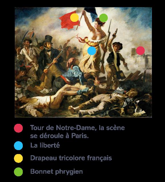 La Liberté guidant le peuple, Eugène Delacroix, 1830.
