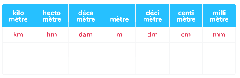 Les Unites De Longueur Cm2 Cours Mathematiques Kartable