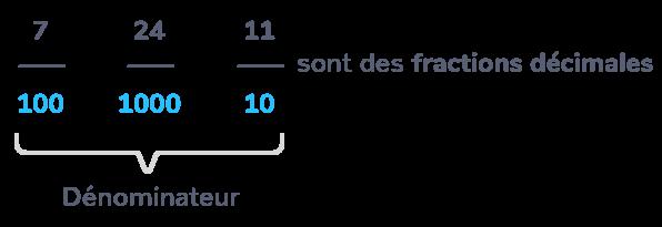 Lire Ecrire Et Representer Une Fraction Decimale Cm1 Cours Mathematiques Kartable