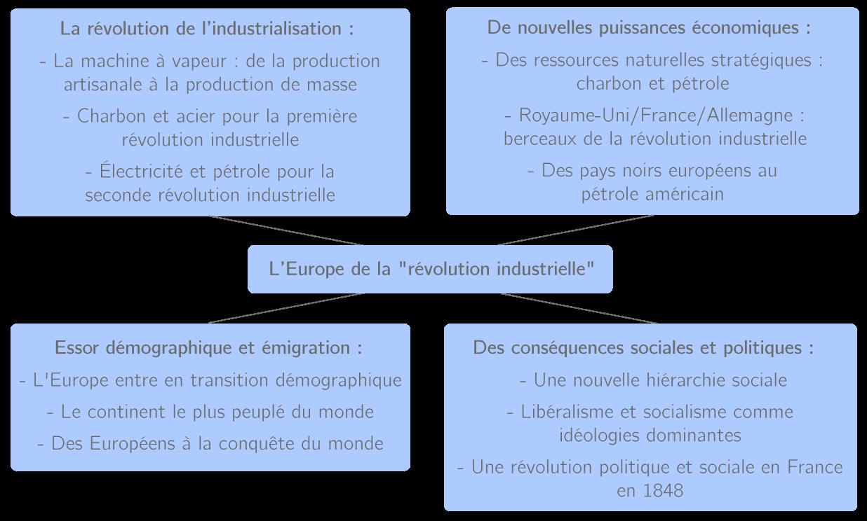 resume de la premiere revolution industrielle