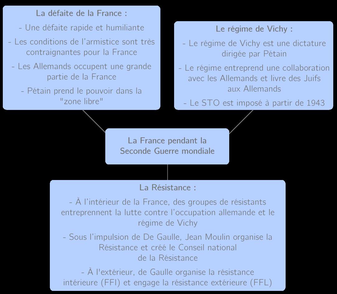 Schéma bilan résumant les 3 caractéristiques de la France occupée pendant la seconde guerre mondiale