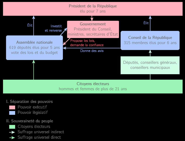 Les institutions de la IVe République