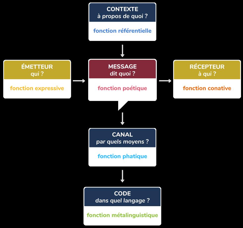 Le schéma de la communication selon Jakobson.