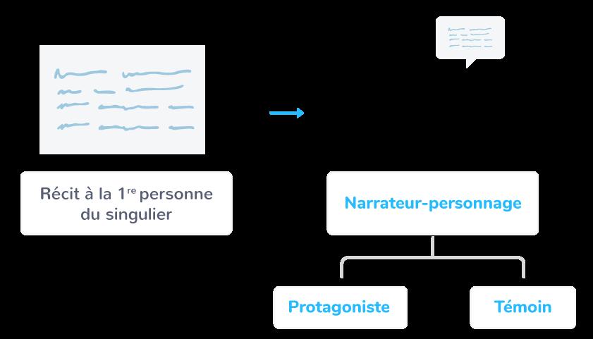 Le narrateur-personnage