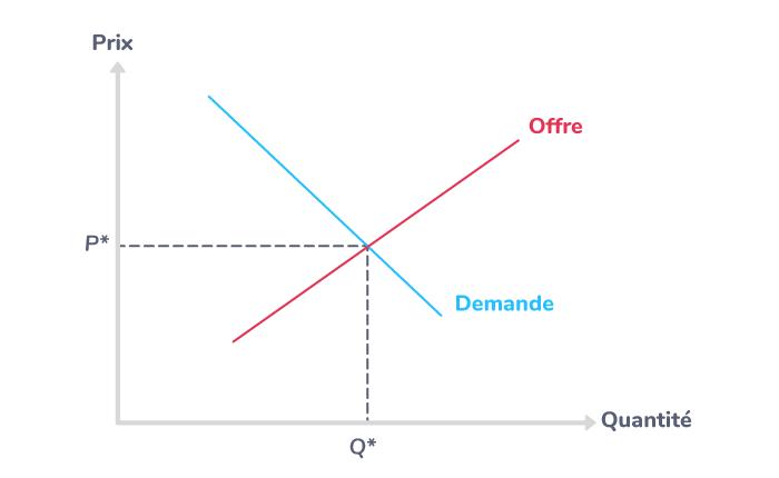 La rencontre de l'offre et de la demande sur le marché