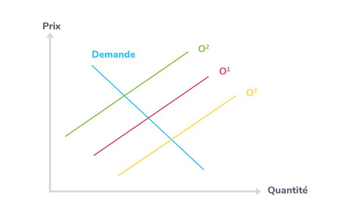 Les variations de l'offre sur le marché