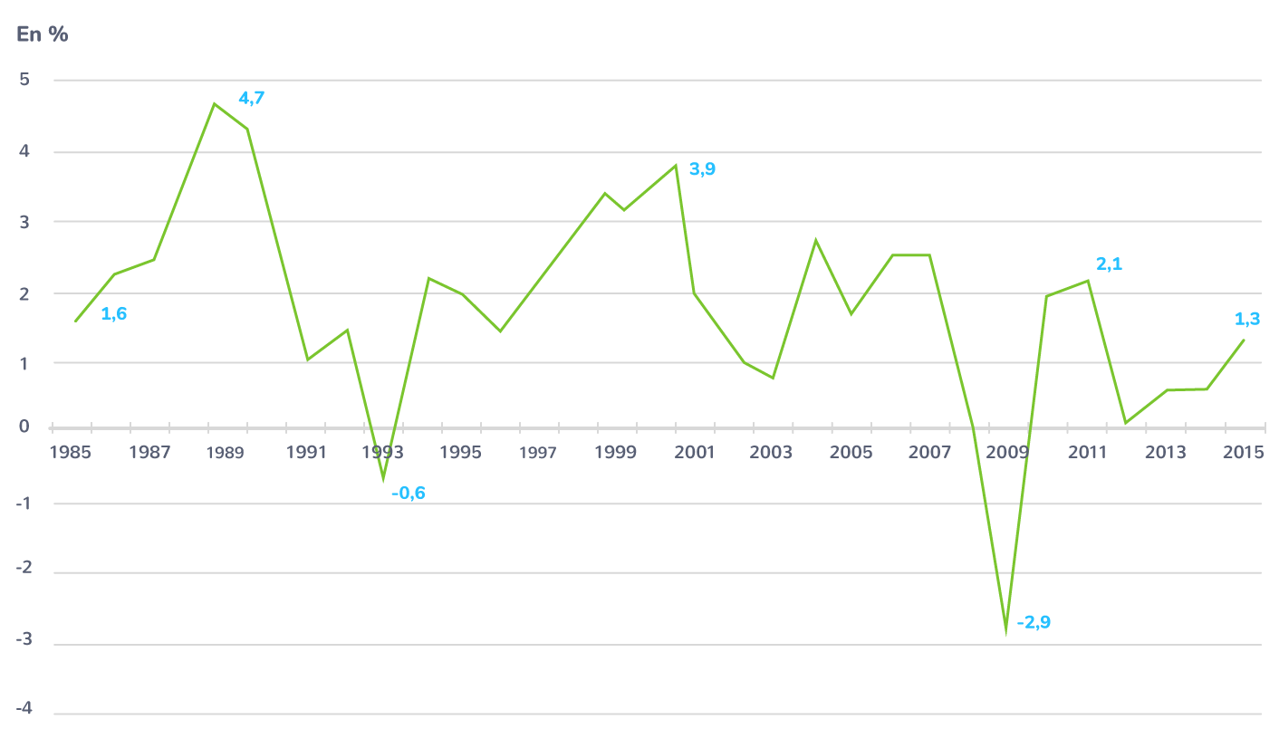 La croissance en France depuis 1985
