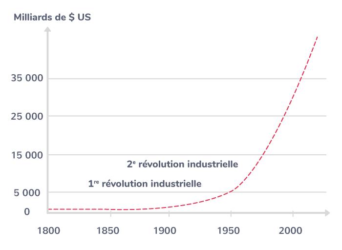 L'évolution du PIB mondial