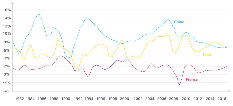 Taux de croissance économique comparés de la Chine, l'Inde et la France