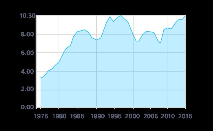 Évolution du taux de chômage en France entre 1975 et 2015 (en % de la population active)