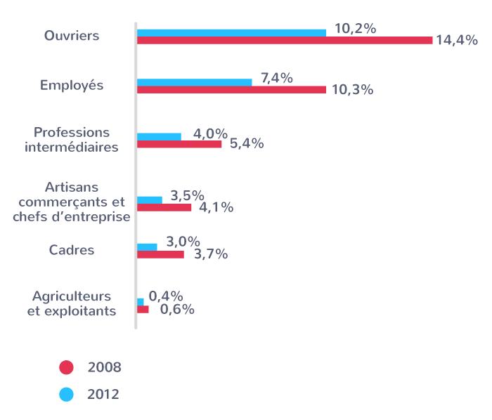 Évolution récente du chômage selon les catégories professionnelles (en %)