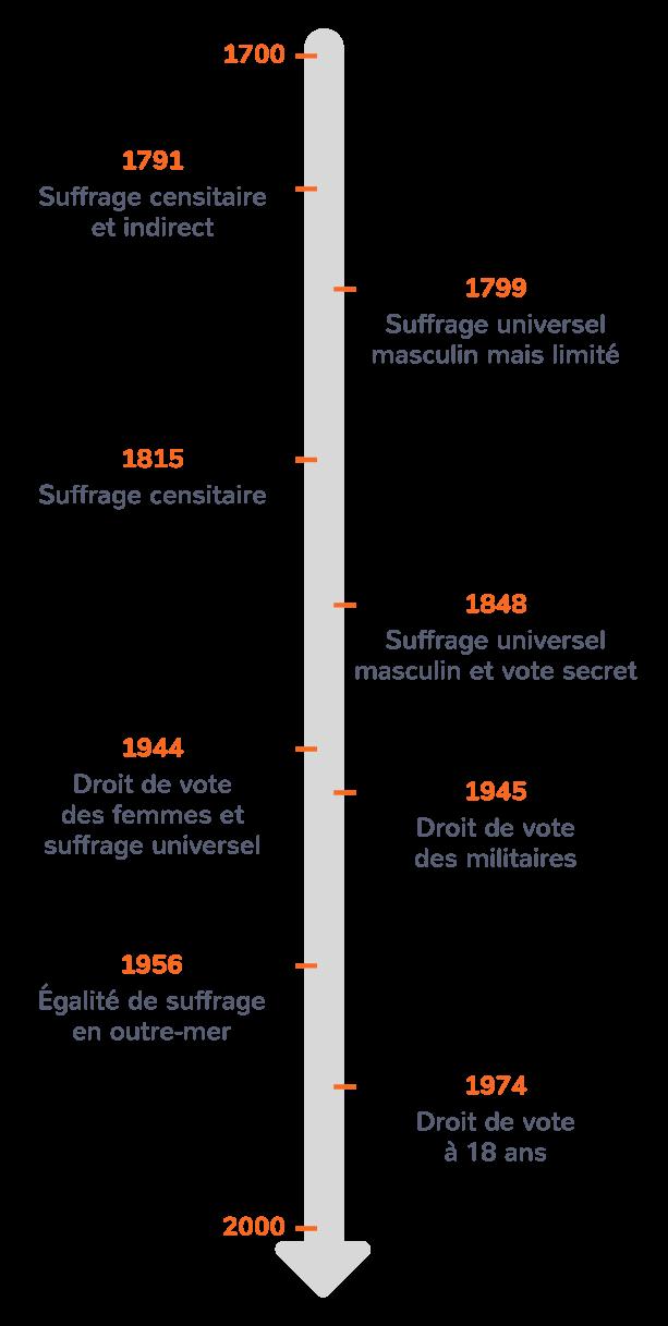 Les étapes de la conquête du droit de vote et du suffrage universel en France