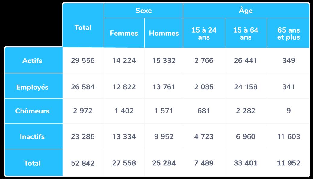 La population active française en 2016 (en milliers, personne de 15 ans ou plus)