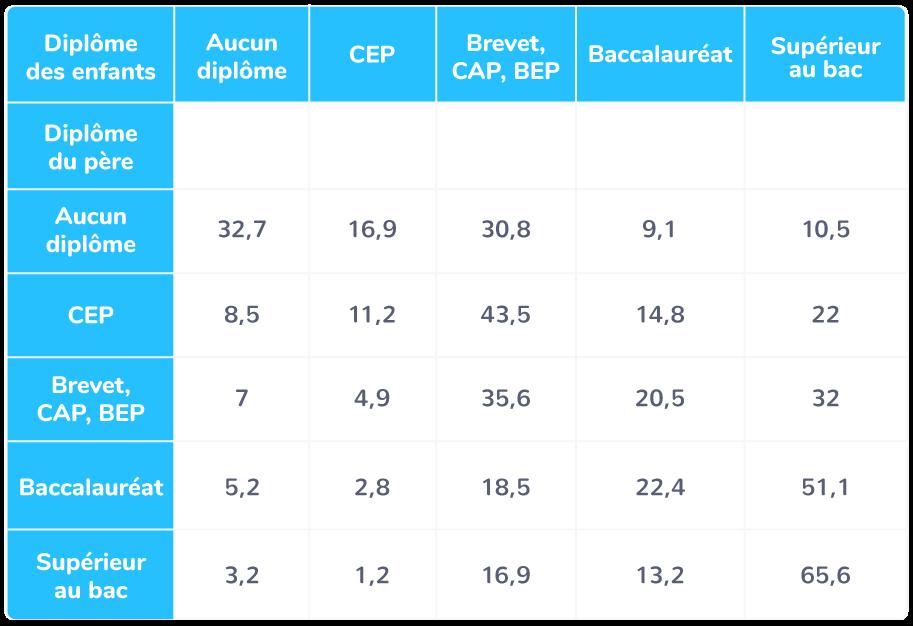 Répartition des diplômes selon les diplômes du père;personnes âgées de 26 à 65 ans vivant en France métropolitaine