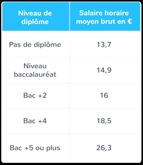 Niveau de diplôme et salaire horaire moyen France; salariés de 18 à 59 ans à temps complet
