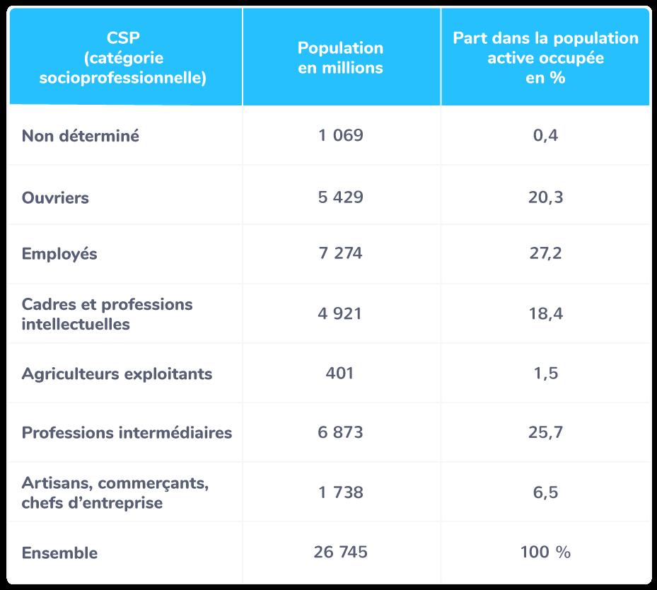 Comment Calculer Un Pourcentage De Repartition 1ere Cours Sciences Economiques Et Sociales Kartable