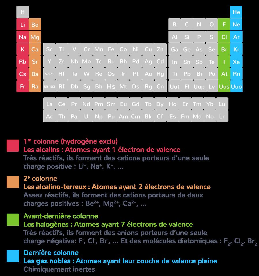 La Stabilite Chimique 2nde Cours Physique Chimie Kartable