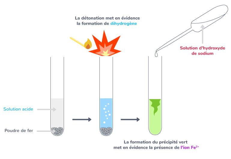 réaction solution acide fer