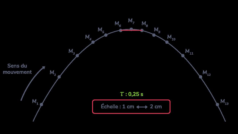 calcul vitesse instantanée sur une chronophotographie